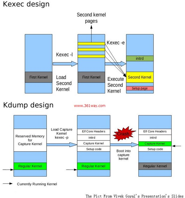 kdump-design